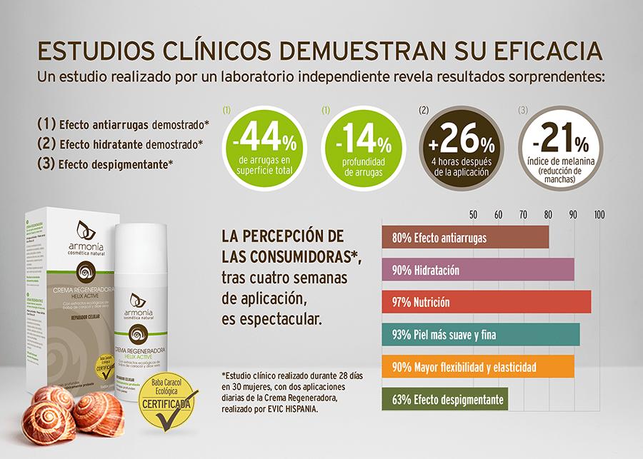 Estudio clínico crema regeneradora Armonía